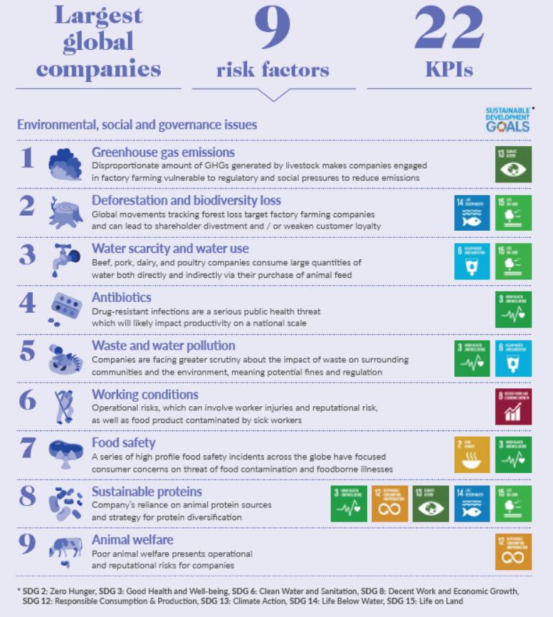 FAIRR Risk factors